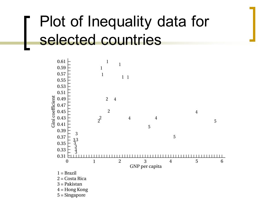 Plot of Inequality data for selected countries