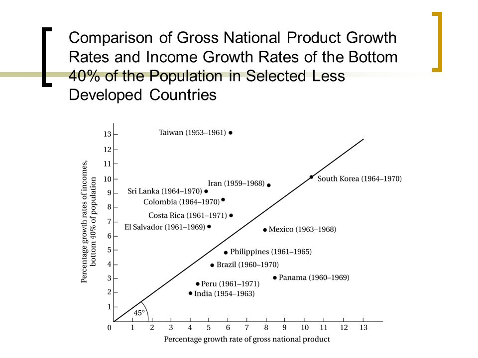 Comparison of Gross National Product Growth Rates and Income Growth Rates of the Bottom 40% of the Population in Selected Less Developed Countries