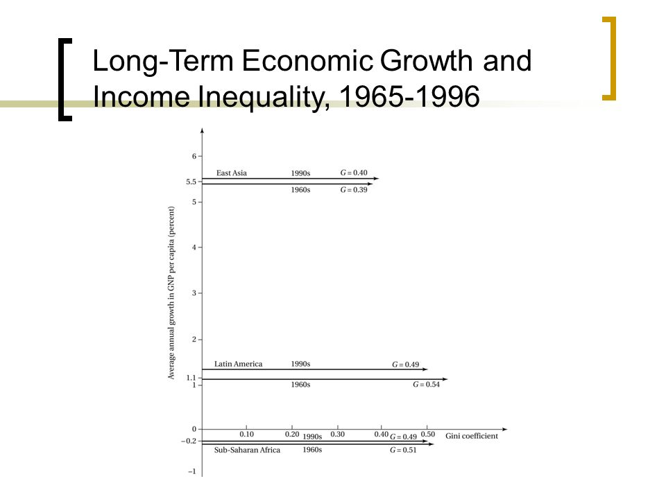 Long-Term Economic Growth and Income Inequality, 1965-1996