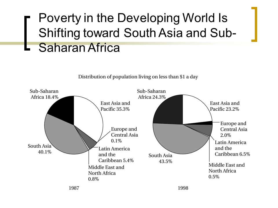 Poverty in the Developing World Is Shifting toward South Asia and Sub-Saharan Africa