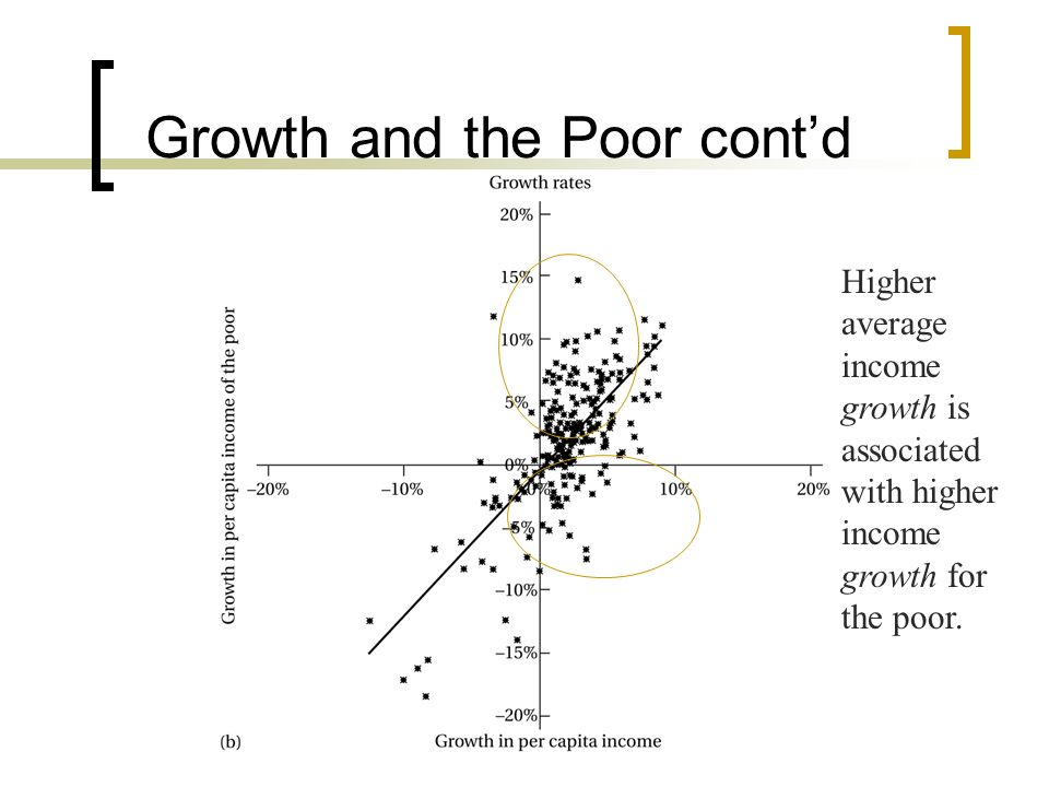 Growth and the Poor cont'd