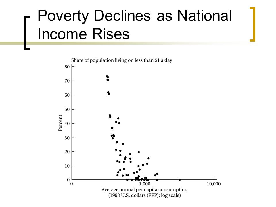 Poverty Declines as National Income Rises