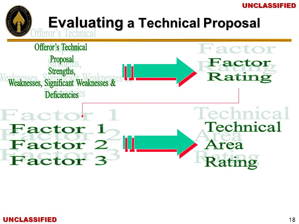 Evaluating a Technical Proposal