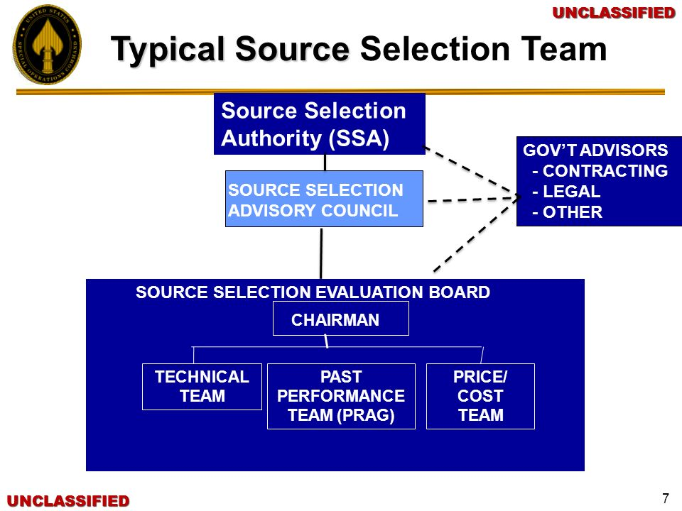 Typical Source Selection Team