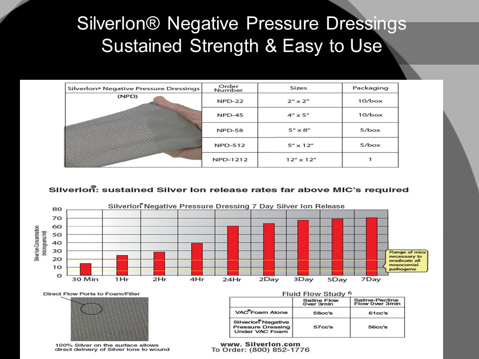 Silverlon® Negative Pressure Dressings Sustained Strength & Easy to Use