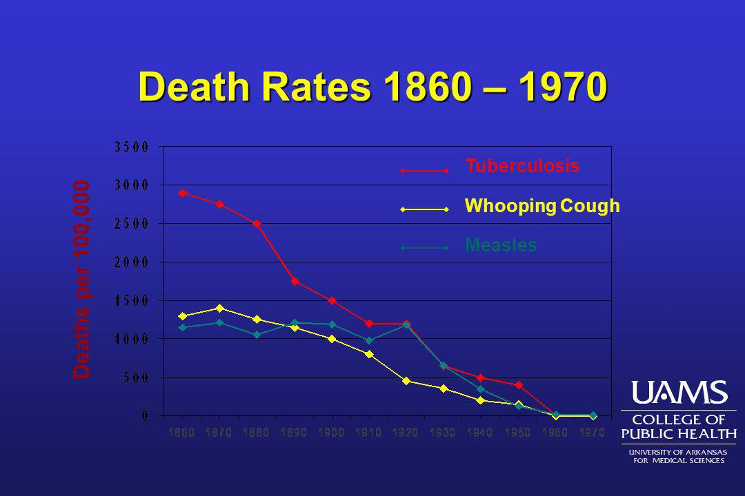Death Rates 1860 – 1970 Deaths per 100,000 Tuberculosis Whooping Cough