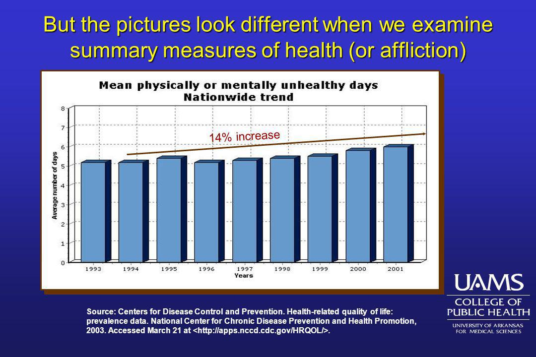 But the pictures look different when we examine summary measures of health (or affliction)