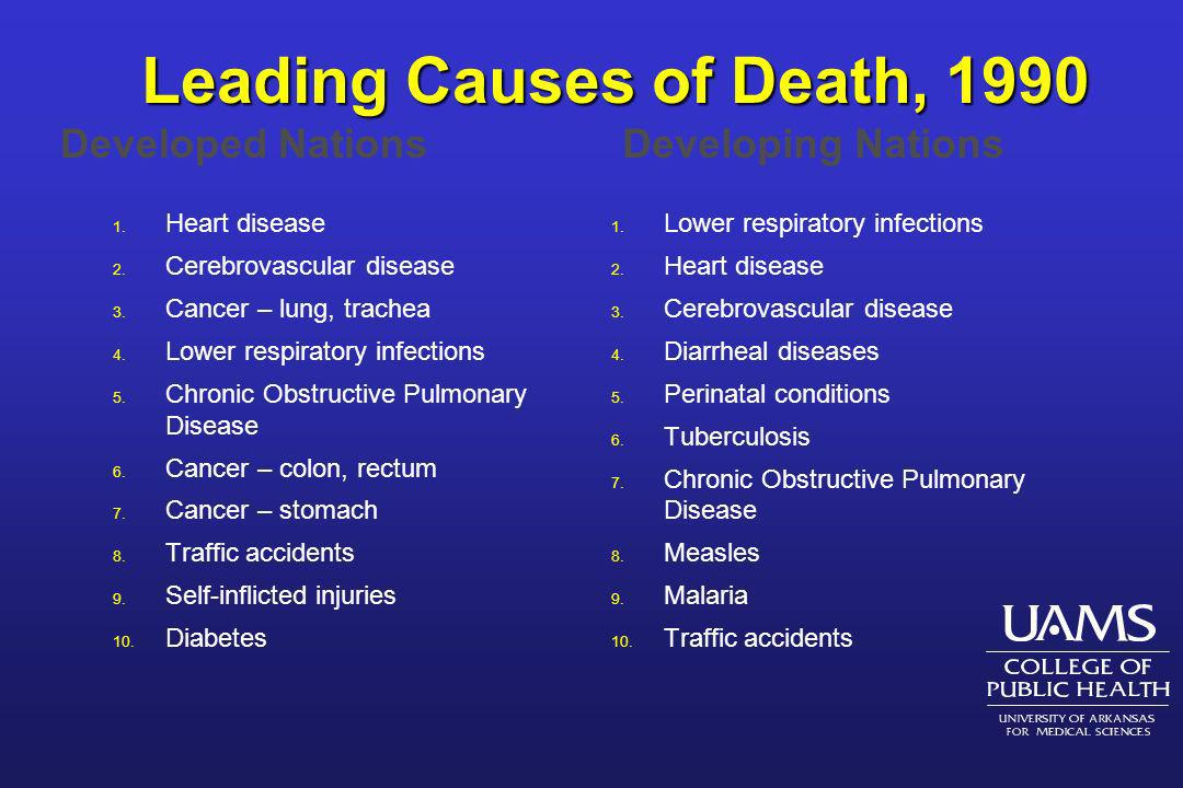 Leading Causes of Death, 1990