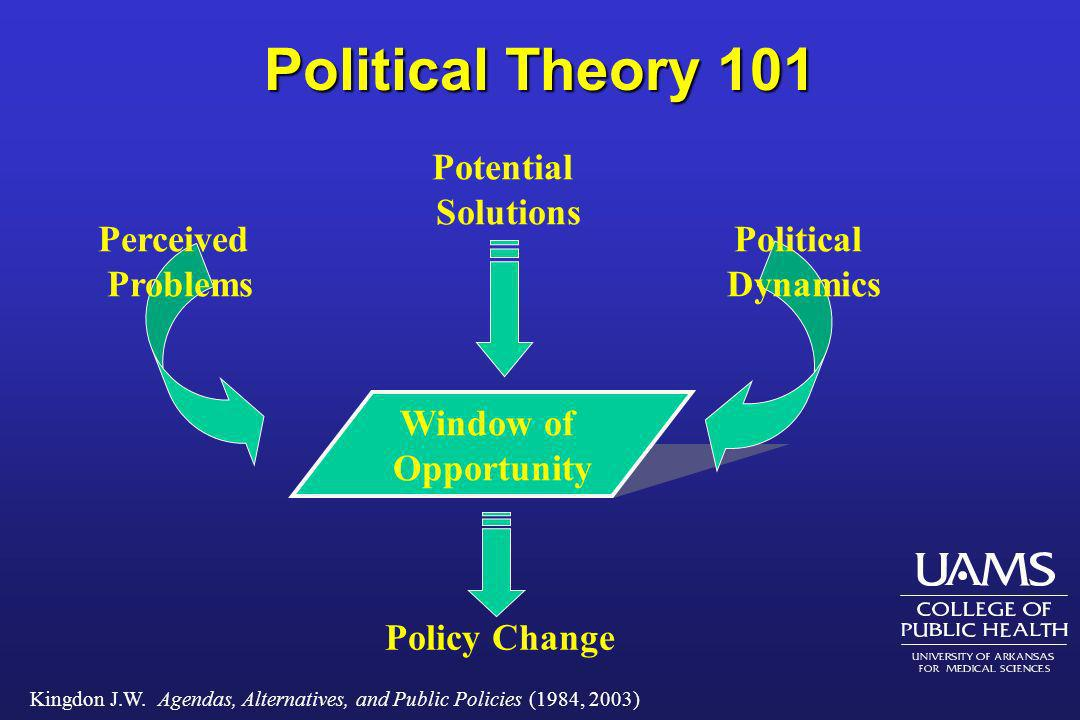 Political Theory 101 Potential Solutions Perceived Problems