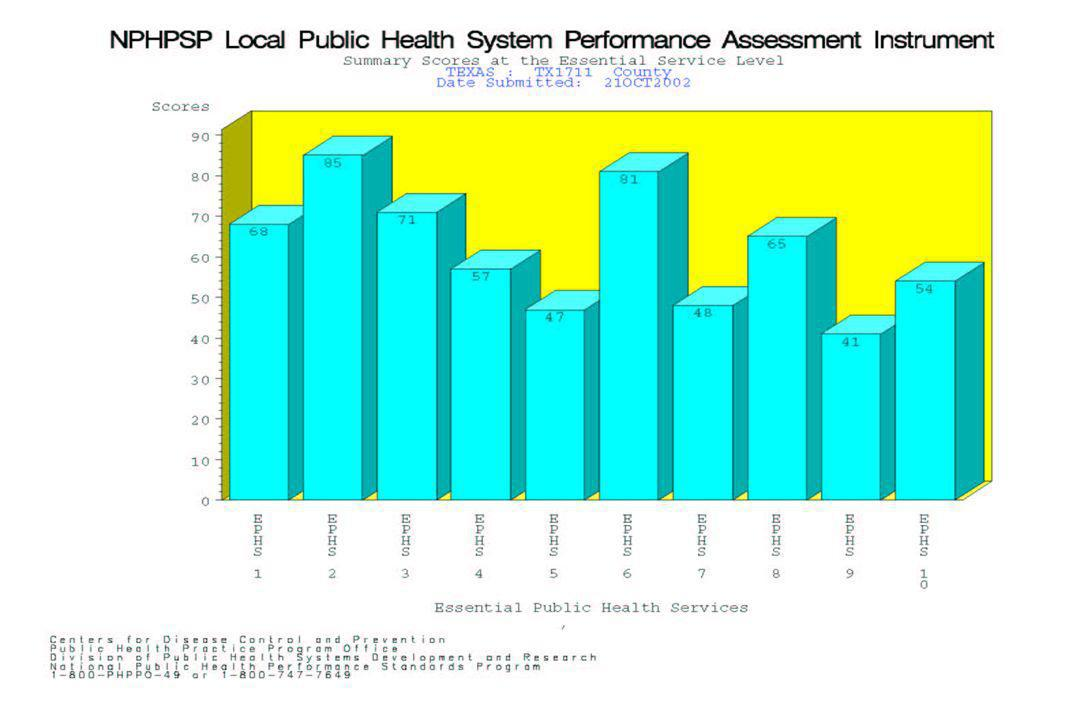 This bar chart will also be included in the automated report to respondents.