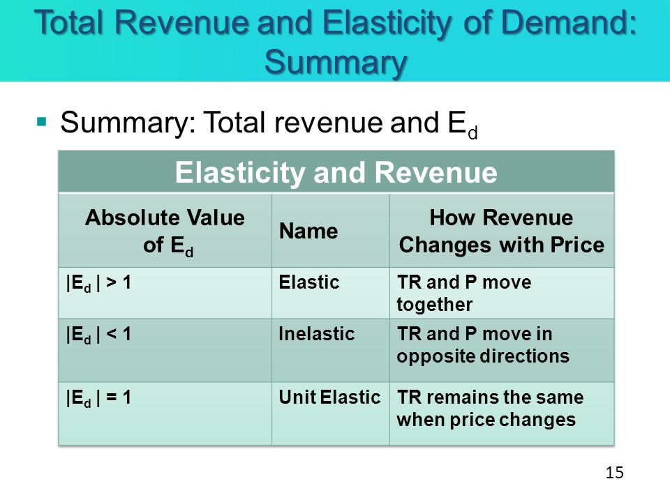 Total Revenue and Elasticity of Demand: Summary