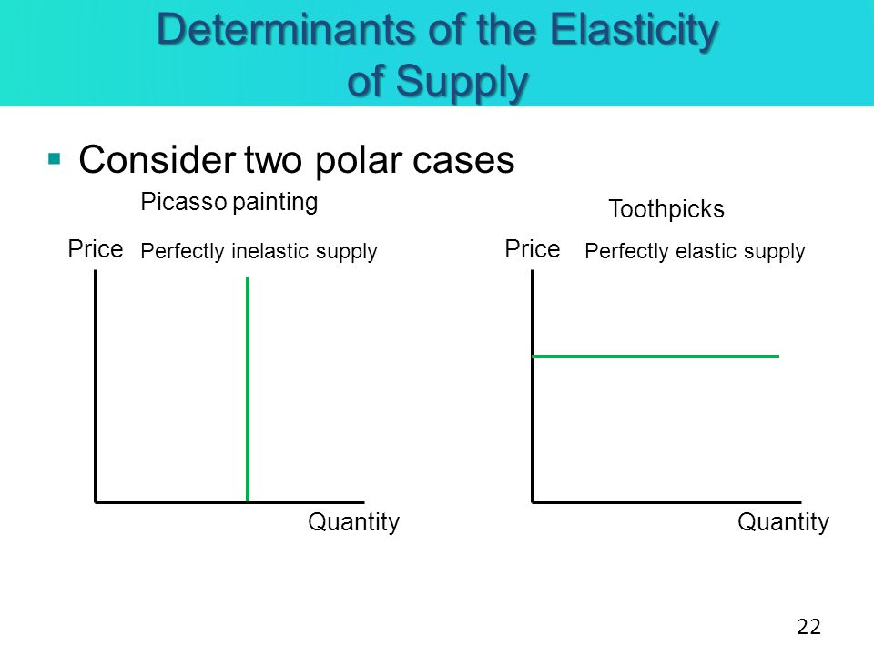 Determinants of the Elasticity of Supply