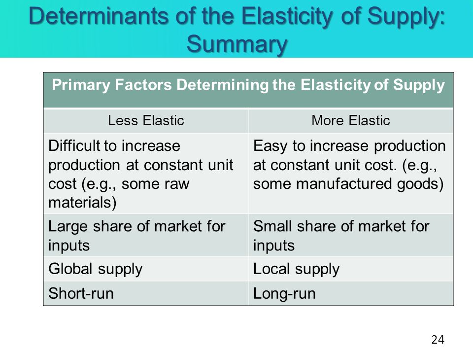 Determinants of the Elasticity of Supply: Summary