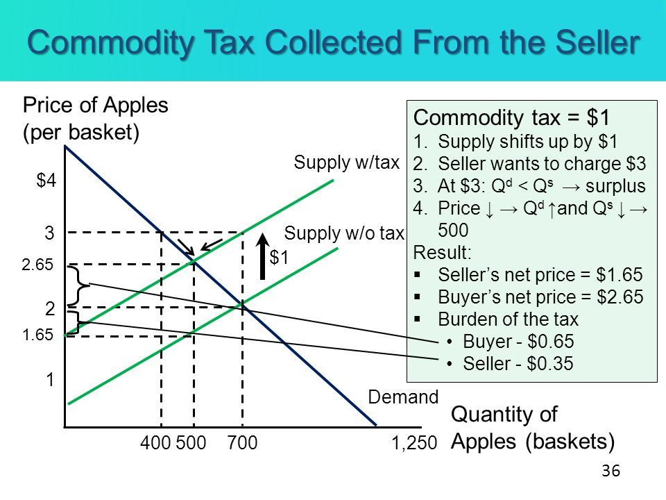 Commodity Tax Collected From the Seller