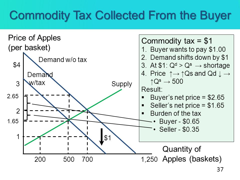 Commodity Tax Collected From the Buyer