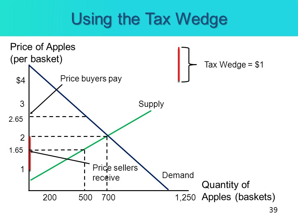 Using the Tax Wedge Price of Apples (per basket) Quantity of