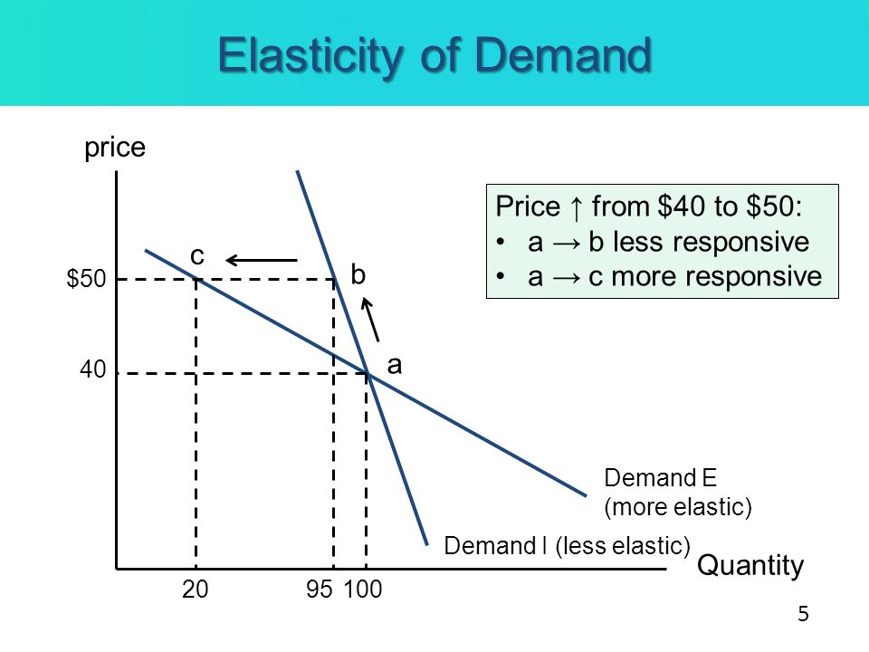 Elasticity of Demand price Price ↑ from $40 to $50: