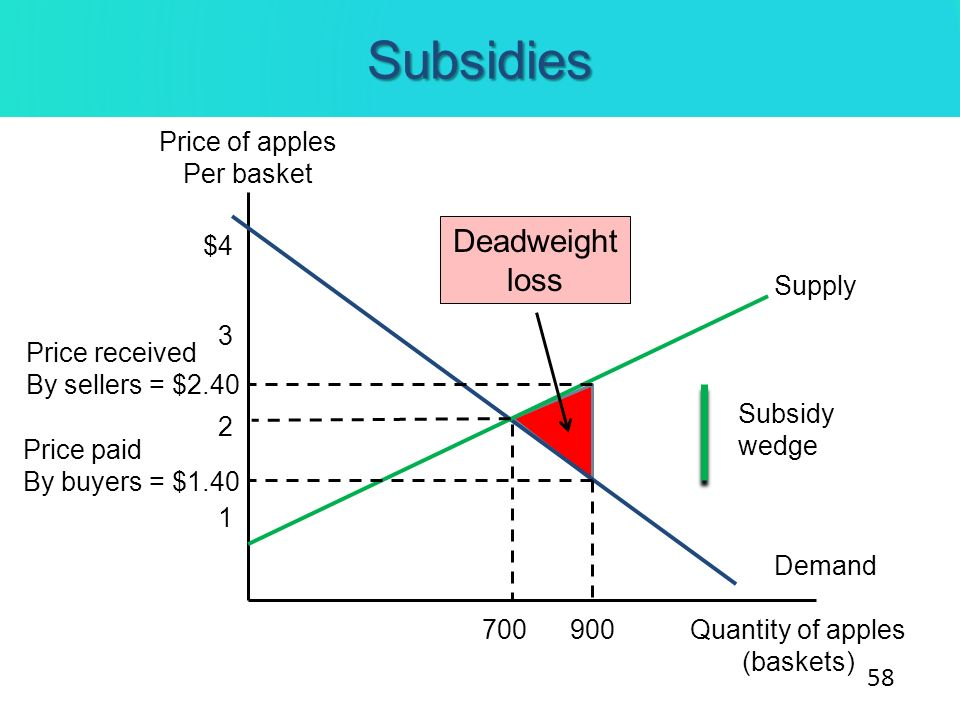 Subsidies Deadweight loss Price of apples Per basket $4 Supply 3