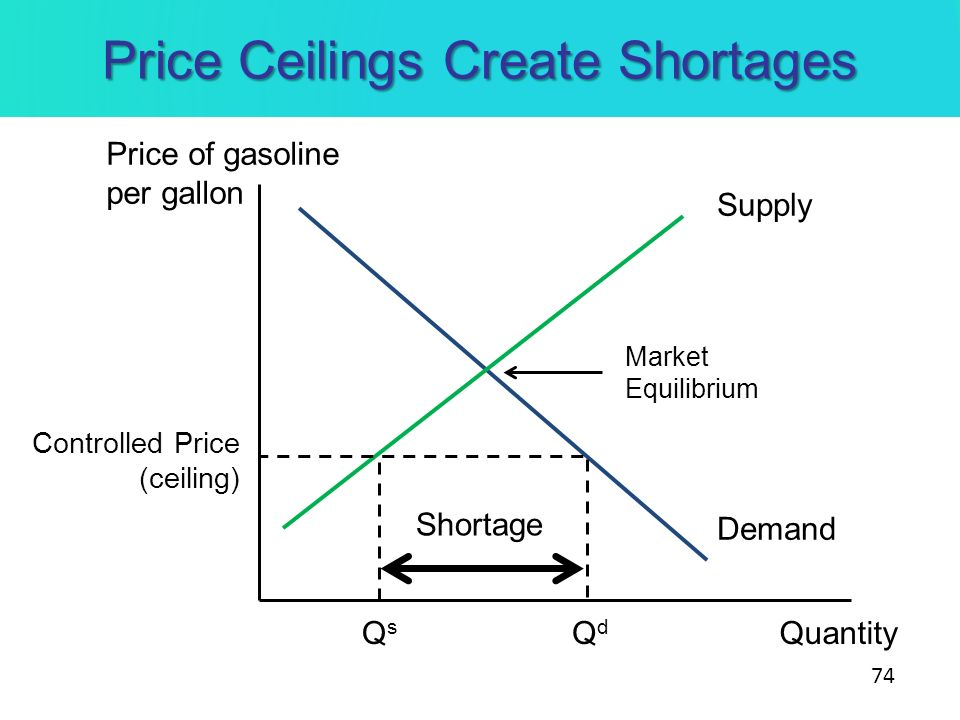 Price Ceilings Create Shortages