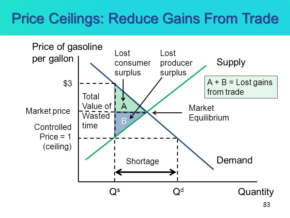 Price Ceilings: Reduce Gains From Trade