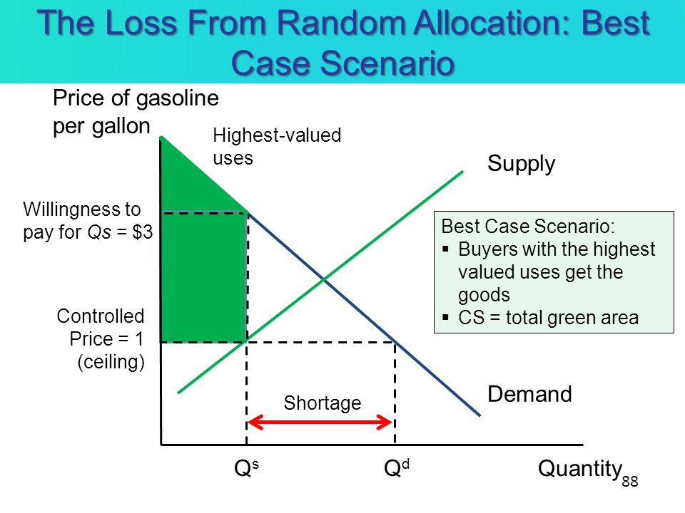 The Loss From Random Allocation: Best Case Scenario