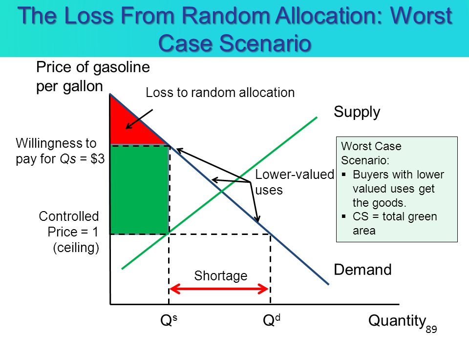 The Loss From Random Allocation: Worst Case Scenario