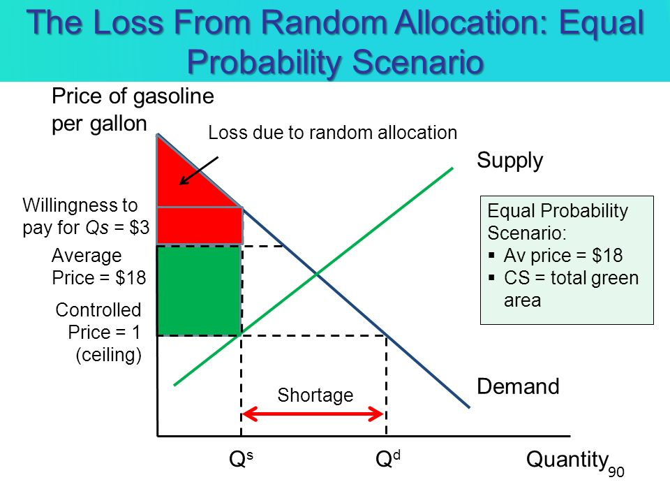 The Loss From Random Allocation: Equal Probability Scenario