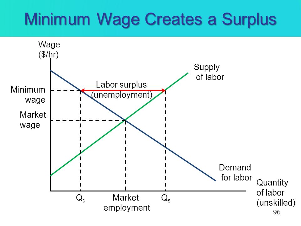 Minimum Wage Creates a Surplus