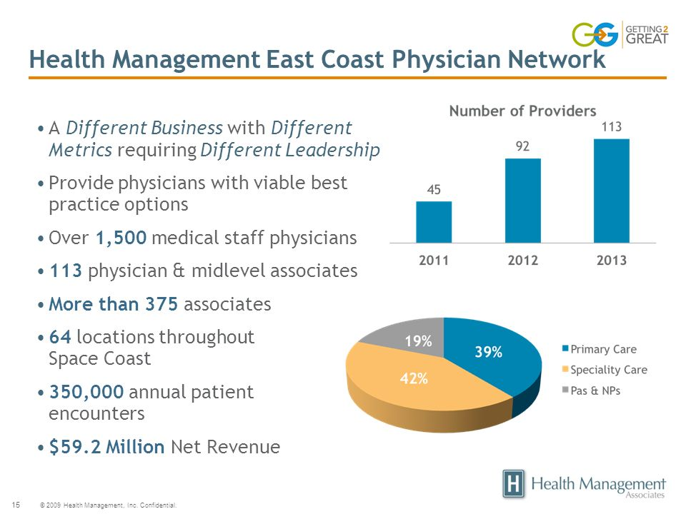 Health Management East Coast Physician Network