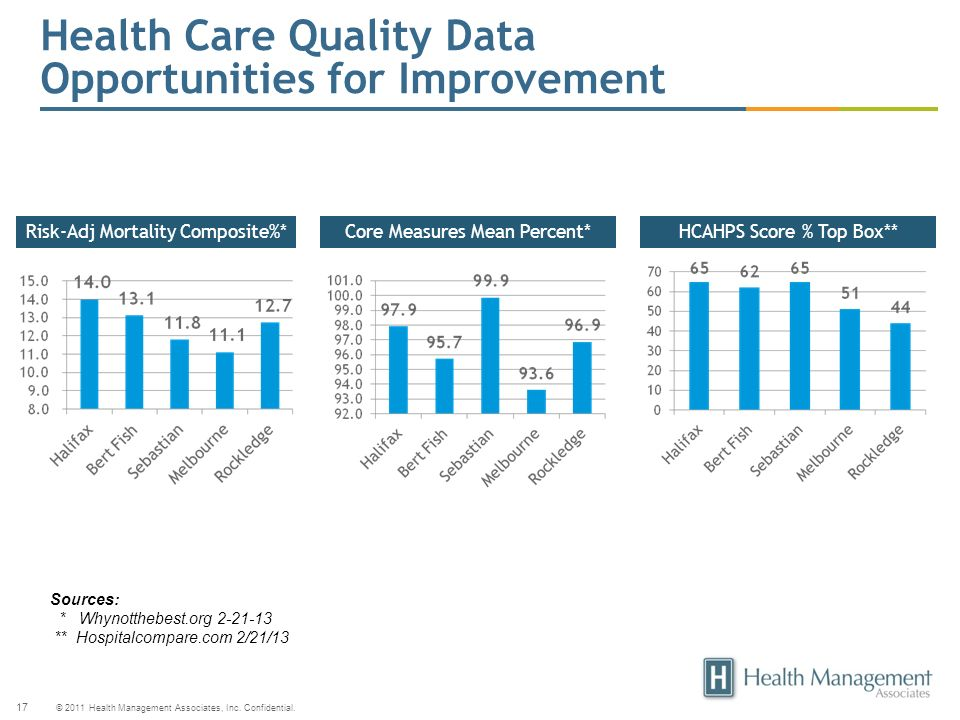 Health Care Quality Data Opportunities for Improvement
