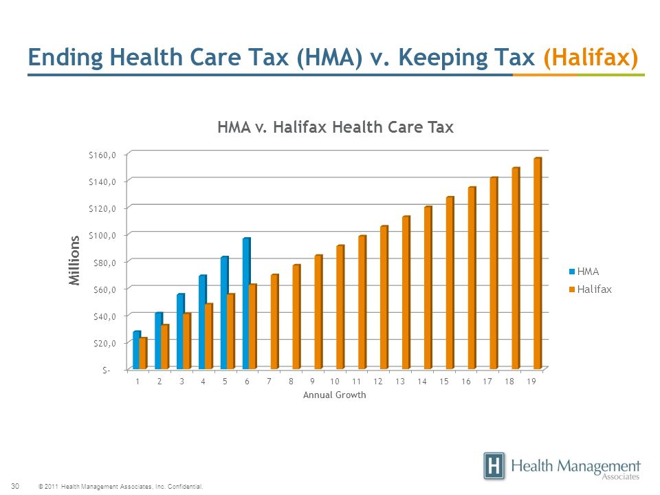 Ending Health Care Tax (HMA) v. Keeping Tax (Halifax)