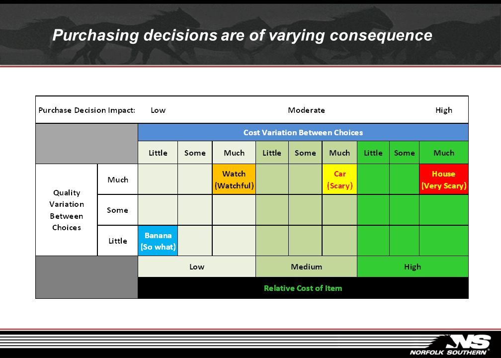 Purchasing decisions are of varying consequence
