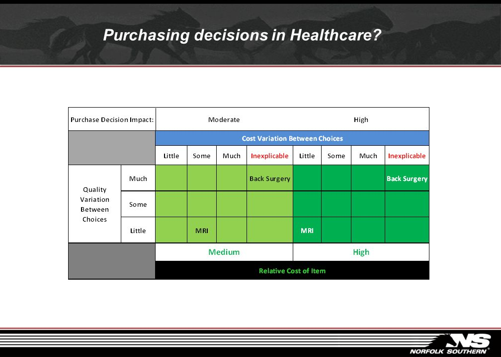 Purchasing decisions in Healthcare