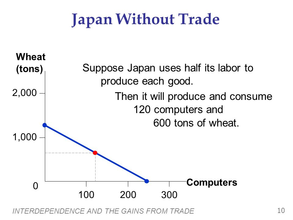 Japan Without Trade Computers. Wheat (tons) 2,000. 1,000. 200. 100. 300. Suppose Japan uses half its labor to produce each good.