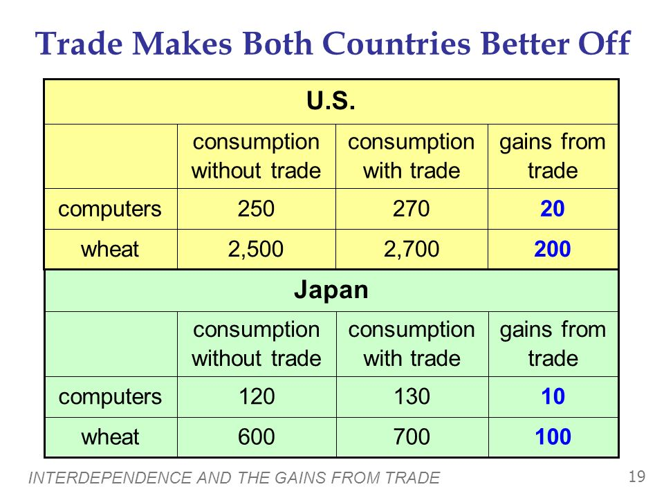 Trade Makes Both Countries Better Off