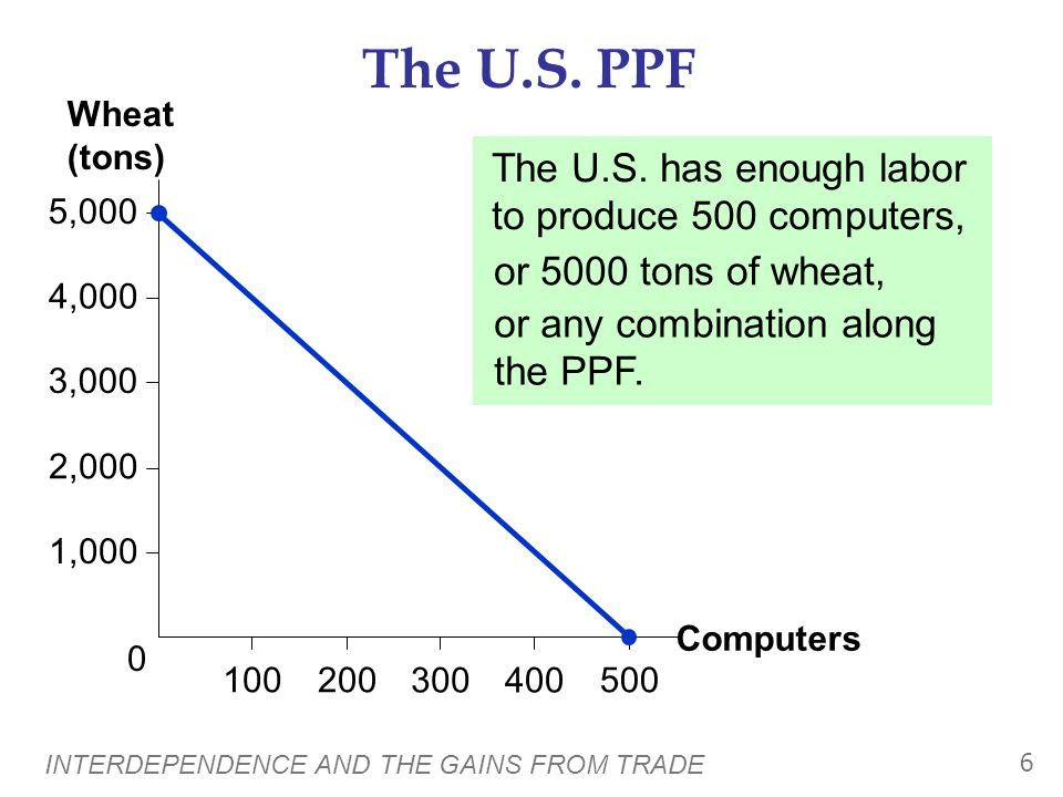 The U.S. PPF The U.S. has enough labor to produce 500 computers,