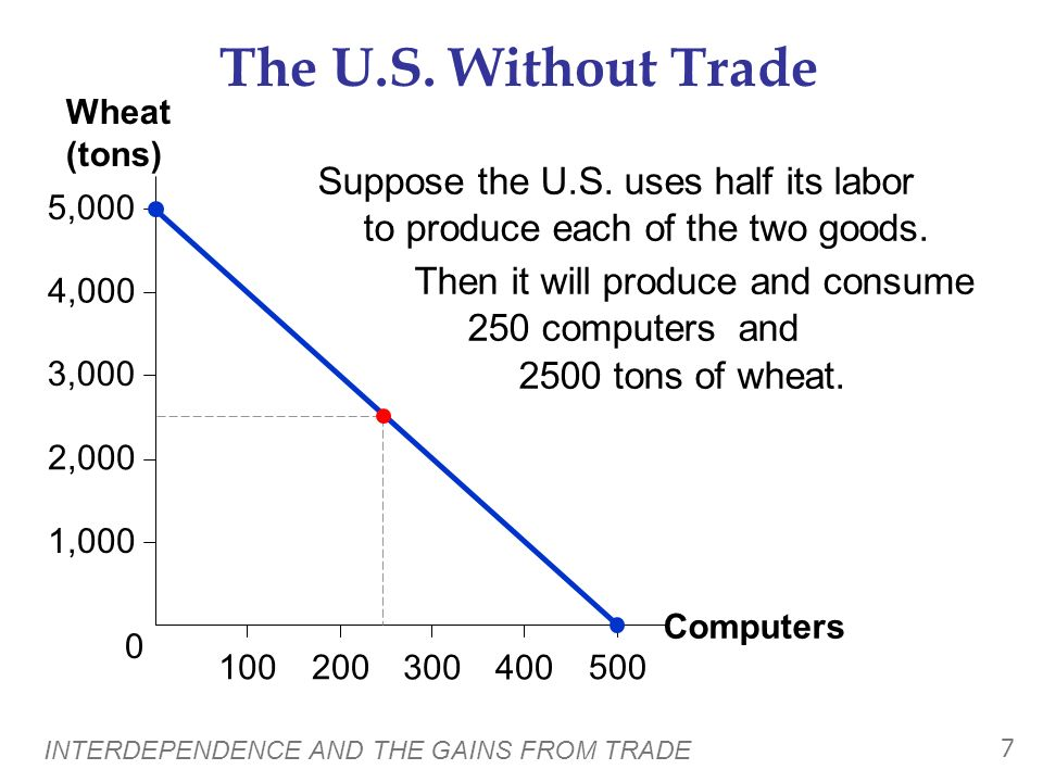 The U.S. Without Trade 4,000. 100. 5,000. 2,000. 1,000. 3,000. 500. 200. 300. 400. Computers.