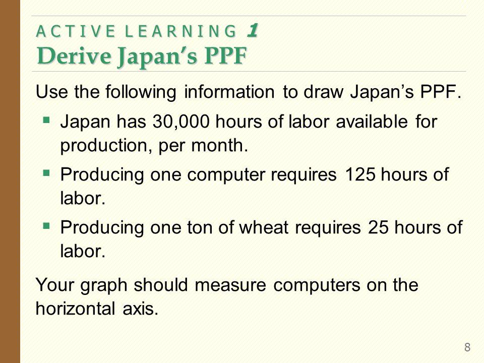 A C T I V E L E A R N I N G 1 Derive Japan's PPF