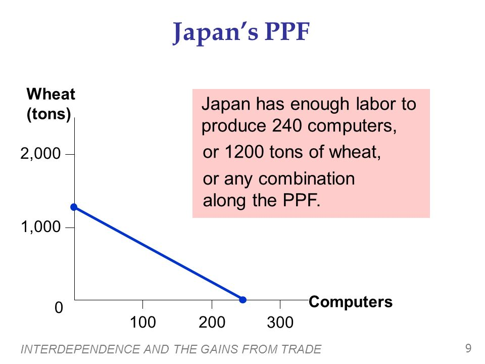 Japan's PPF Japan has enough labor to produce 240 computers,