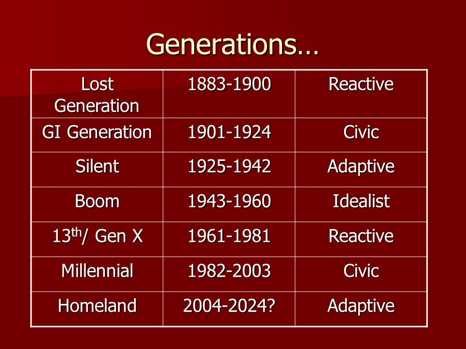Generations… Lost Generation 1883-1900 Reactive GI Generation