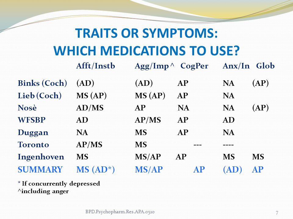 TRAITS OR SYMPTOMS: WHICH MEDICATIONS TO USE