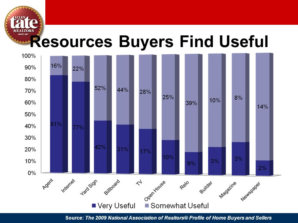 Resources Buyers Find Useful