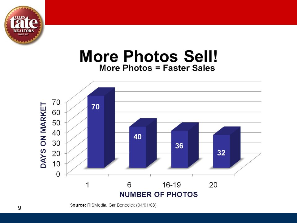More Photos Sell! DAYS ON MARKET NUMBER OF PHOTOS