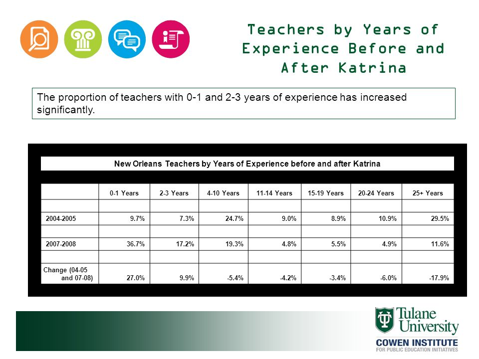Teachers by Years of Experience Before and After Katrina