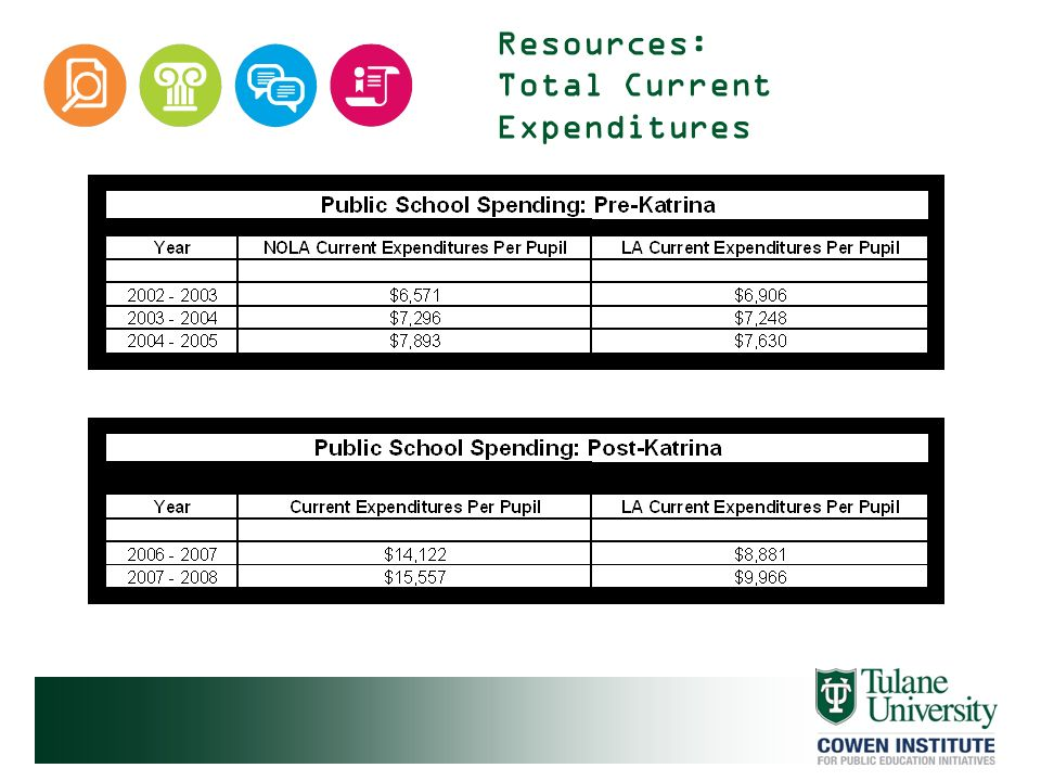 Resources: Total Current Expenditures
