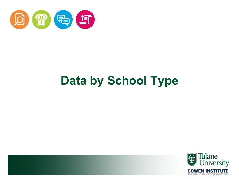 Data by School Type