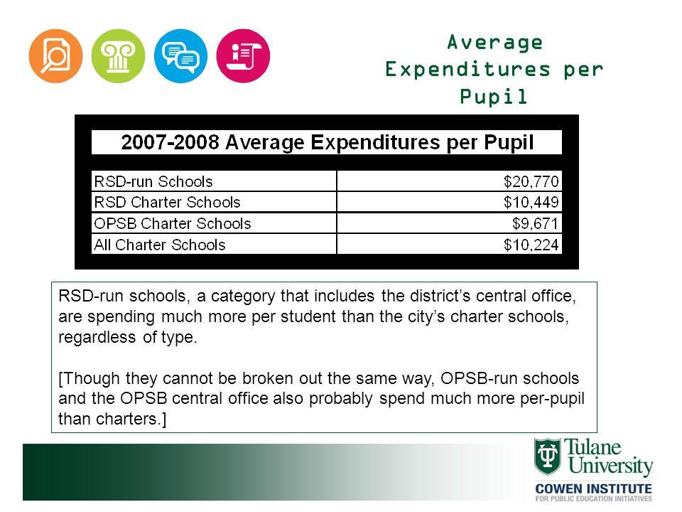 Average Expenditures per Pupil