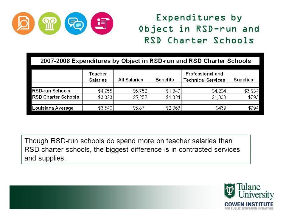 Expenditures by Object in RSD-run and RSD Charter Schools