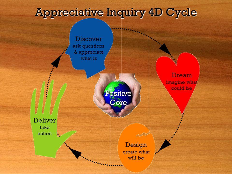 Appreciative Inquiry 4D Cycle