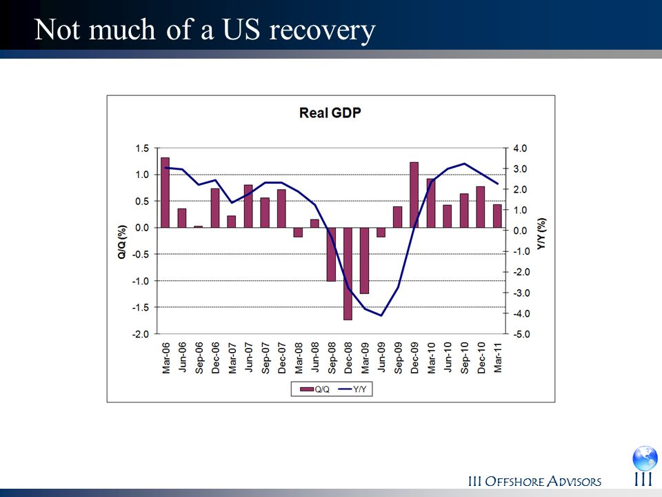 Not much of a US recovery